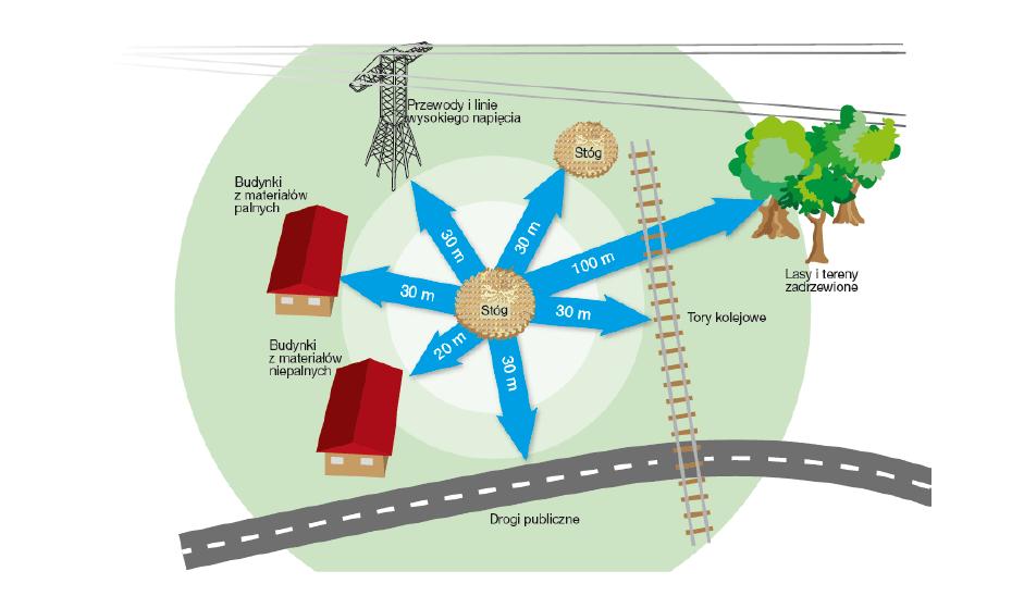 Ilustracja do informacji: Ochrona ppoż. budynków, innych obiektów budowlanych i terenów.